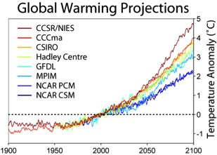 Global Temp Projections
