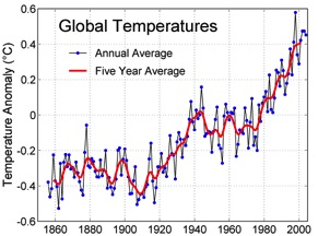Global Temperature Graft
