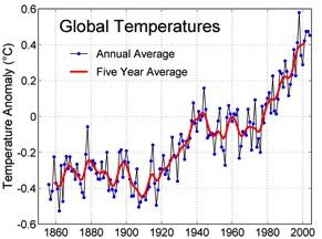Global Temperature Graft